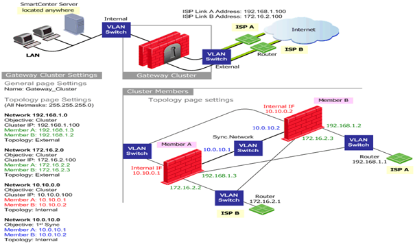 Check Point Security Appliances, Check Point Firewall Security Solution